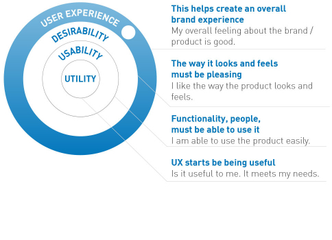 THE ADDITIONAL VALUE OF Usability & UX