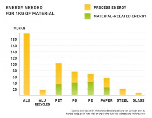 Energy needed for 1kg of material