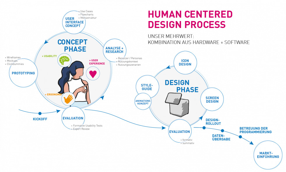 Human centered design process